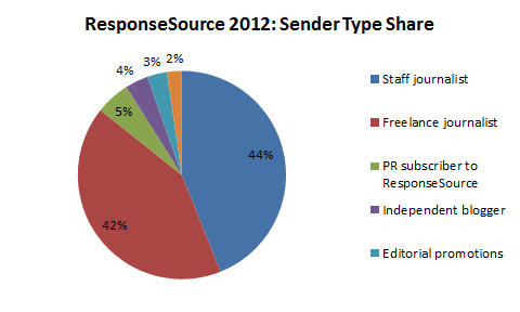 Responsesource-media-requests-by-type-Oct2012